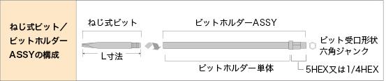 ねじ式ビット / ビットホルダーASSYの構成